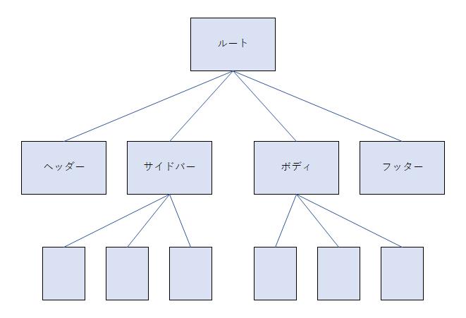 Vue.js コンポーネントシステム構造(ツリー)