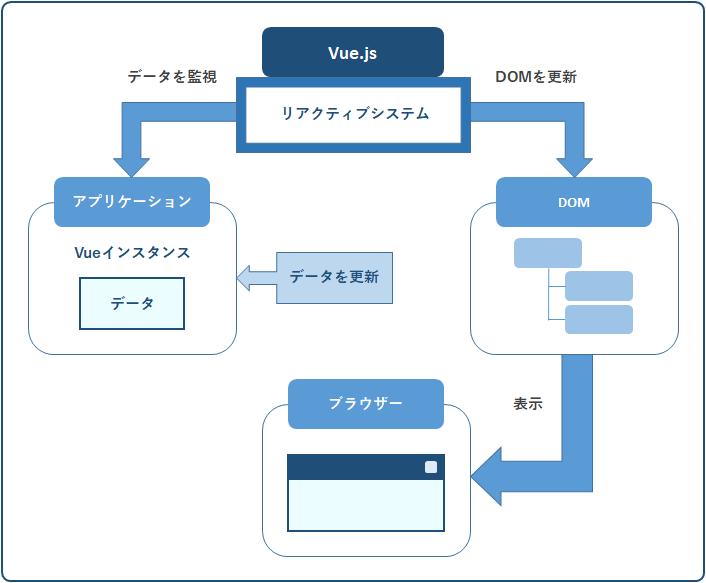 Vue.jsリアクティブシステムの概念図