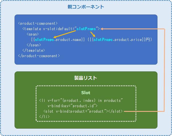 Vue.jsのスコープ付きスロットの親子コンポーネント間の関連イメージ