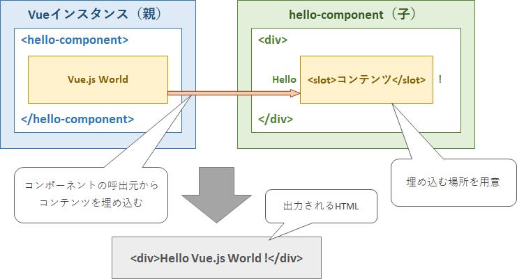 Vue.js slot要素でコンテンツを挿入する実装例のイメージ