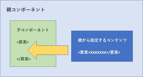 Vue.jsのスロットで親コンポーネントから子コンポーネントに要素を挿入するイメージ