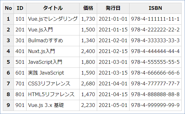 Vue.js テーブルリストレンダリング サンプルコードの実行結果
