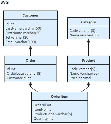 SVG 形式のテーブルの ER 図