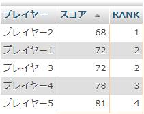 順位が飛ばないDENSE_RANK形式の取得結果