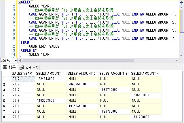 QUARTERLY_SALESテーブルをQUARTER_NOごとに横に展開してSELECT